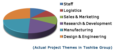 Actual Project Themes in Toshiba Group